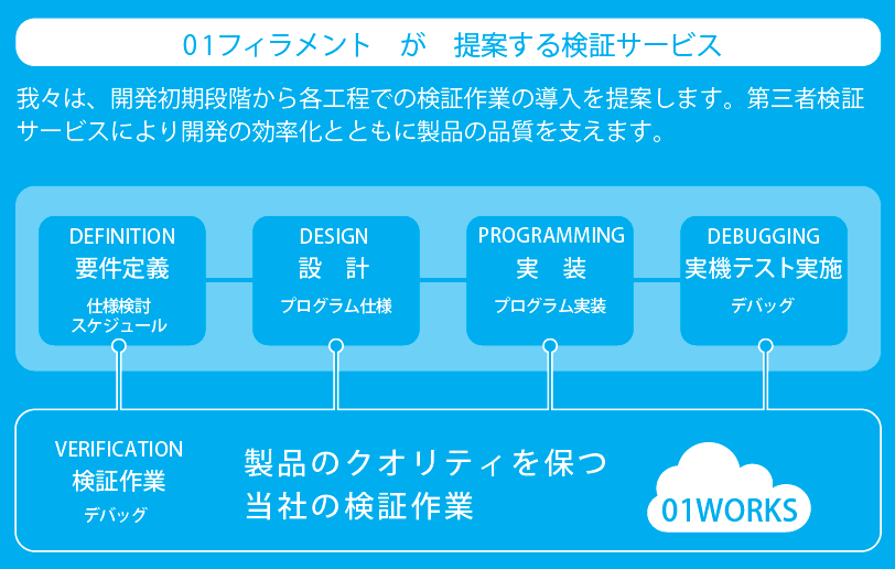 01works_service